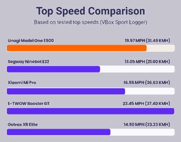 unagi model one e500 top speed comparison