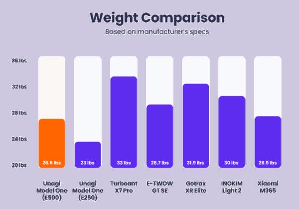 unagi model one weight comparison