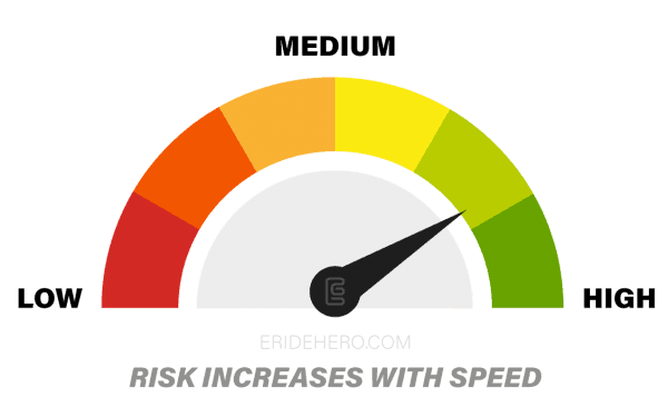 Top Speed and Risk concept