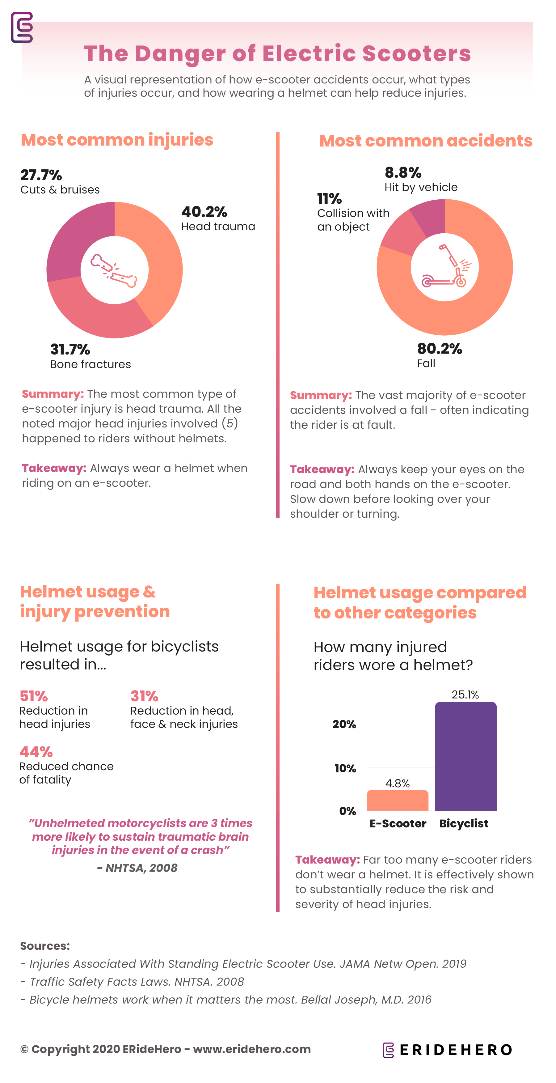 The dangers of Electric Scooters - E-scooter injury statistics infographic