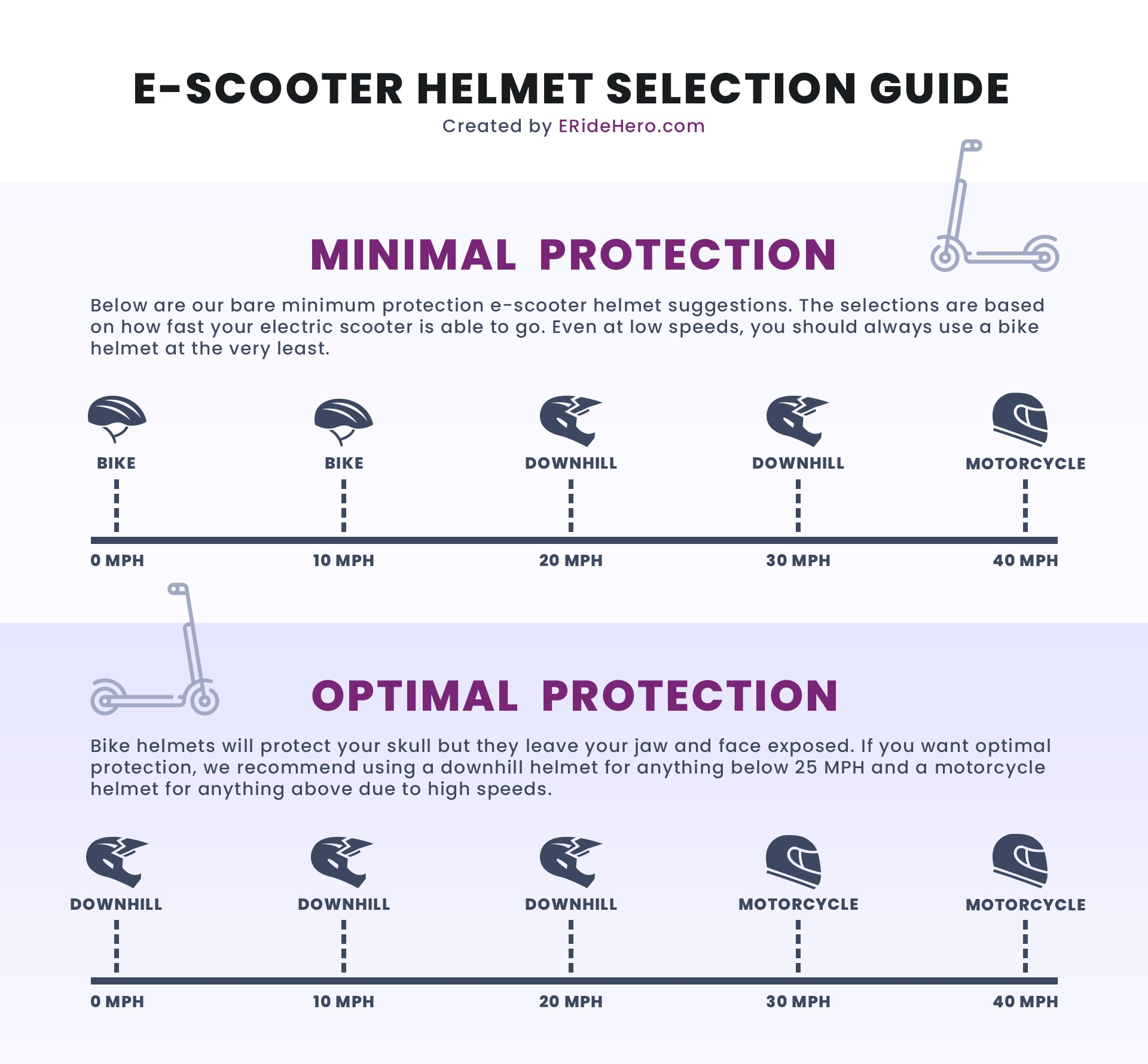 electric scooter helmet selection guide infographic