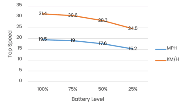 Turboant X7 Pro Top Speed at various battery levels chart