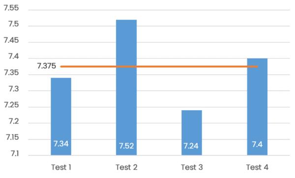 Turboant X7 Pro acceleration test data