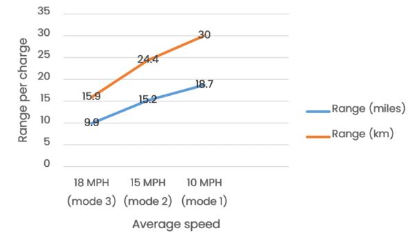 Turboant X7 Pro real-life range test statistics
