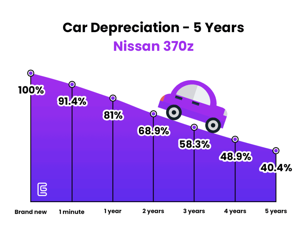 car depreciation over 5 years line chart - Nissan 370z