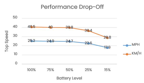 performance drop-off on skatebolt tornado 2