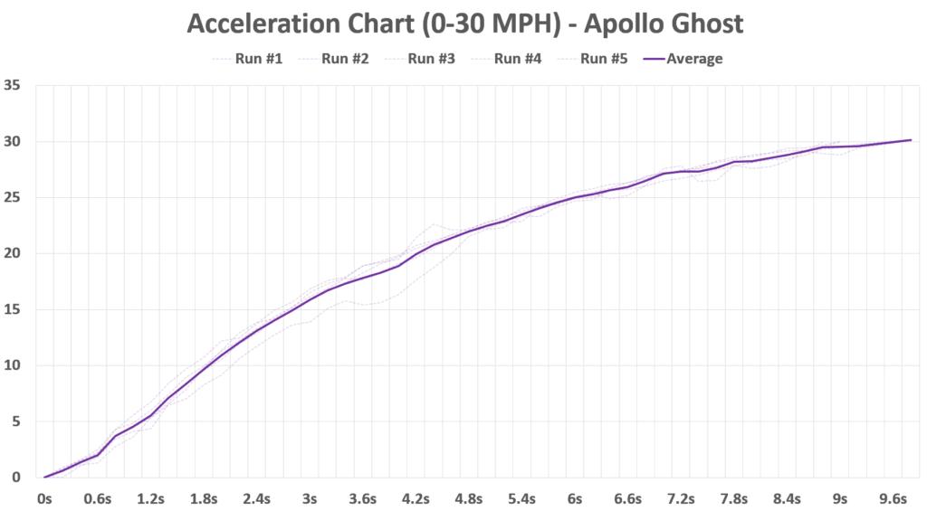Apollo Ghost acceleration data 0-30 mph