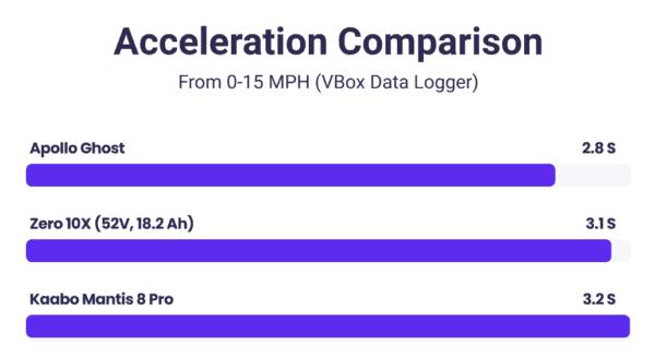 acceleration comparison apollo ghost vs zero 10x vs kaabo mantis 8 pro