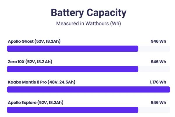battery capacity apollo ghost vs zero 10x vs mantis 8 pro vs apollo explore