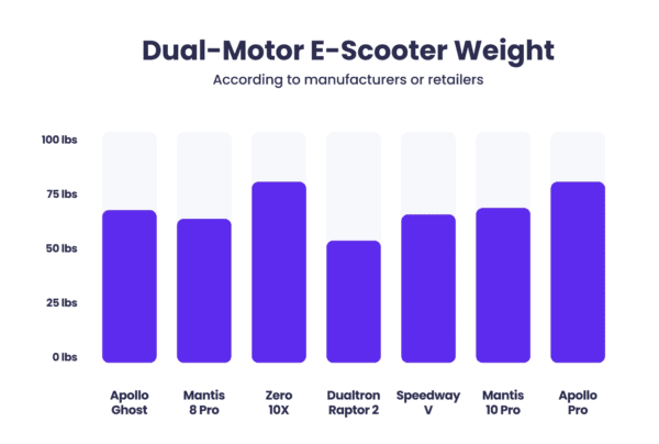 dual-motor e-scooter weight comparison chart