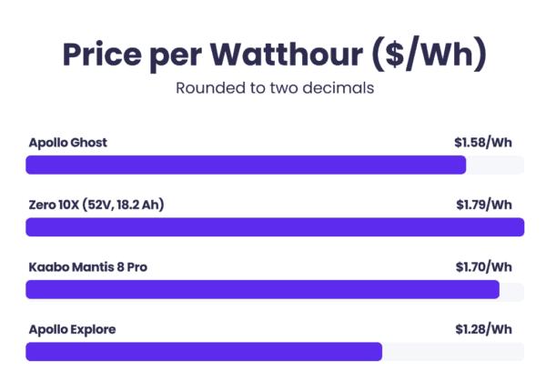 price per watthour apollo ghost vs zero10x vs mantis 8 pro vs apollo explore