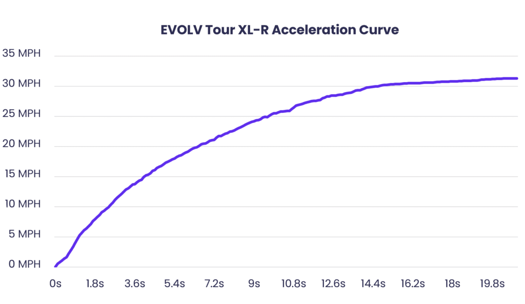 EVOLV Tour XL-R Acceleration Curve