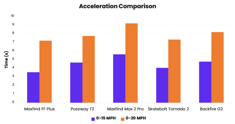 maxfind ff plus acceleration comparison with other electric skateboards