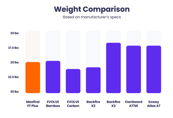maxfind ff plus weight comparison to other all-terrain boards