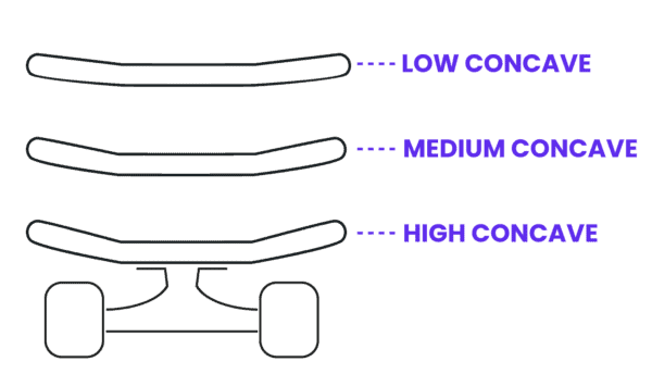 Skateboard deck concave infographic