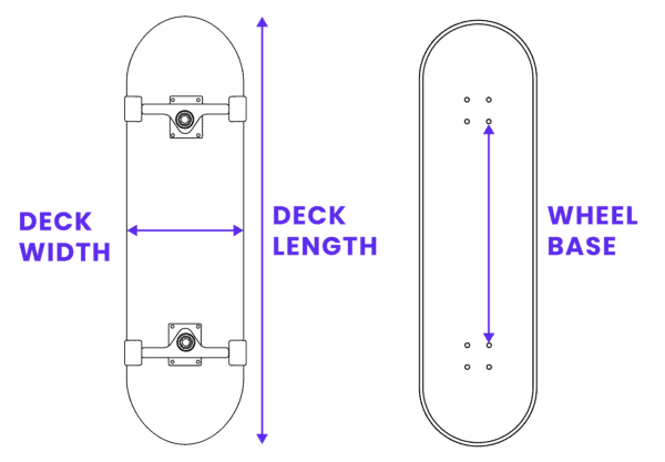 Skateboard deck size with width length and wheelbase infographic