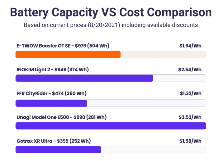 battery capacity vs cost comparison for the Booster GT SE scooter