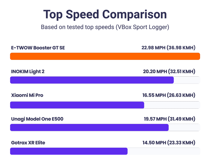 e-twow booster gt se top speed comparison