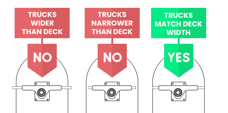 ideal skateboard truck width illustration