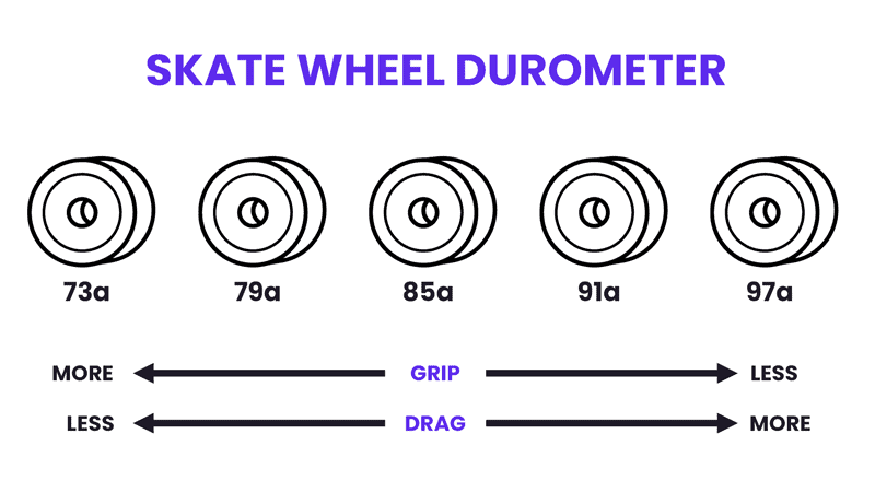 skateboard wheel durometer rating infographic